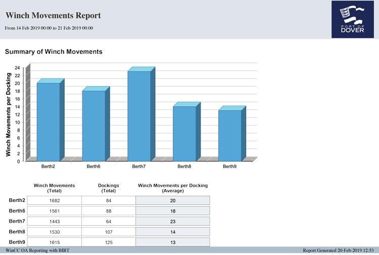 Winch Movements Report